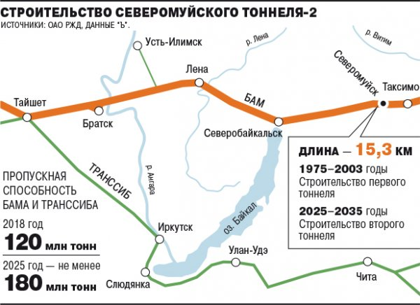 261 млрд рублей потратят на новую «стройку века» на БАМе
